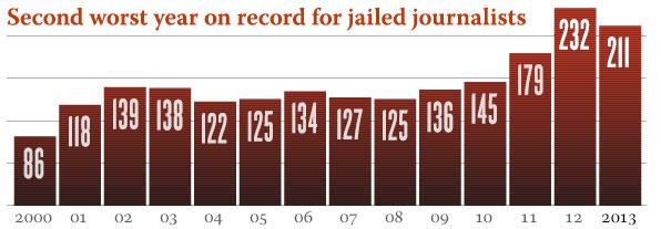 Periodistas encarcelados en el mundo, año a año. Gráfico: CPJ