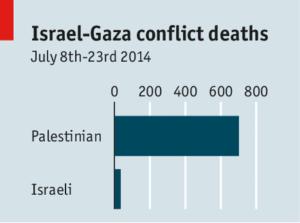 Muertos israelíes y palestinos desde que comenzó la operación contra Gaza. Gráfico: The Economist
